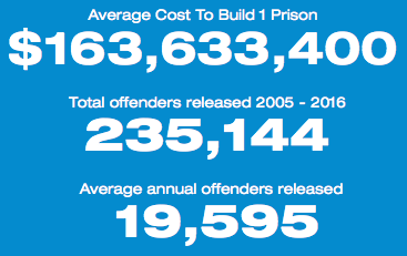 Numbers of Offenders Released