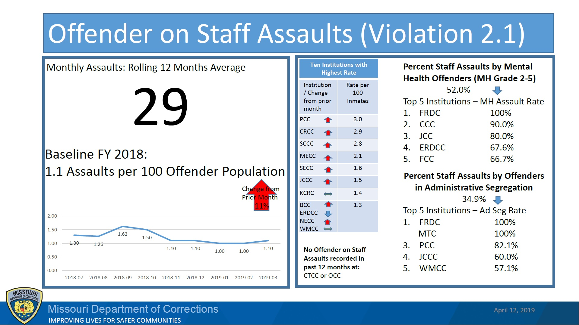 Graph showing rise and fall of assault rates. Monthly assaults rolling 12-month average is 29.
