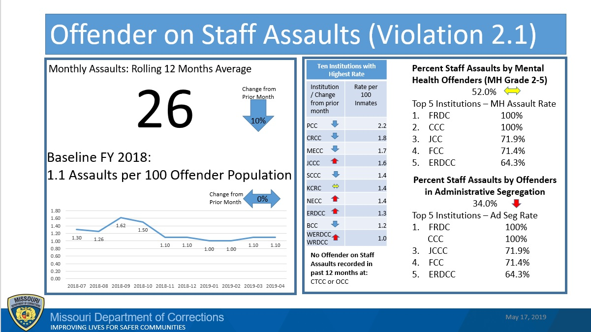 Graph showing rise and fall of assault rates. Monthly assaults rolling 12-month average is 26.