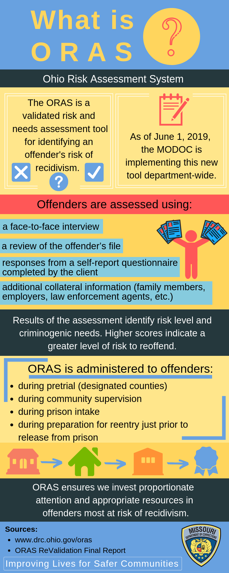 Explanation of the Ohio Risk Assessment System. The ORAS is a validated risk and needs assessmetn tool for identifying an offender's risk of recidivism. As of June 1, 2019, MODOC is implemetning this new department-wide tool. Offenders are assessed using face-to-face interviews, offender file reviews, questionnaires adn additional collateral information. REsults of teh assessmetn indeitfy risk level and criminogenic needs. Higher scores indicate a greater level of risk to reoffend.